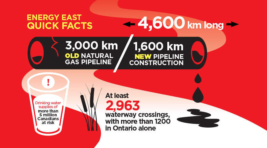 Energy East Quick Facts