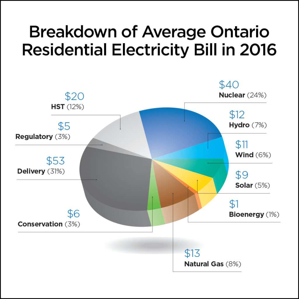 Ontario Residential Electricity Bill