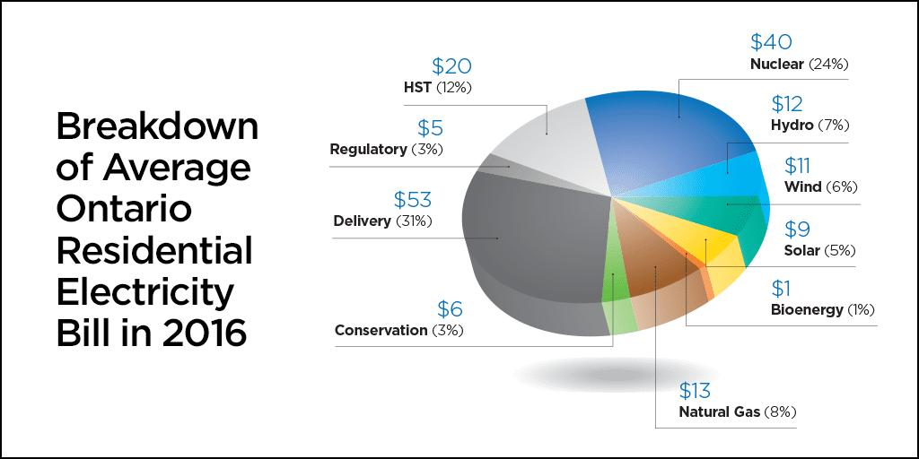 ontario long term energy plan 2017 pdf