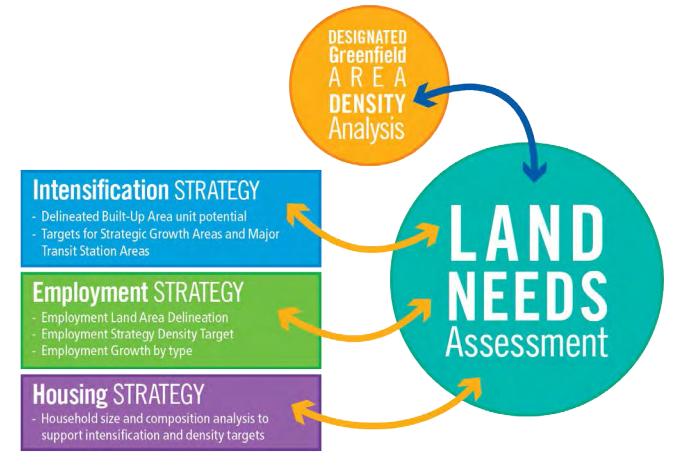 Land-needs-assessment.png