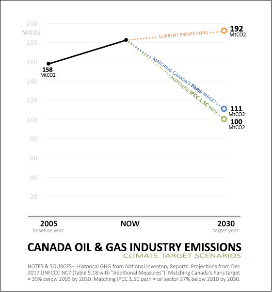 Graph showing oil and gas industry emissions in Canada, showing emissions growth to 192megatonnes on current projections, compared to a emissions of 111 megatonnes with Canada's Paris climate target, and 100 megatonnes to match the IPCC's 1.5 path.