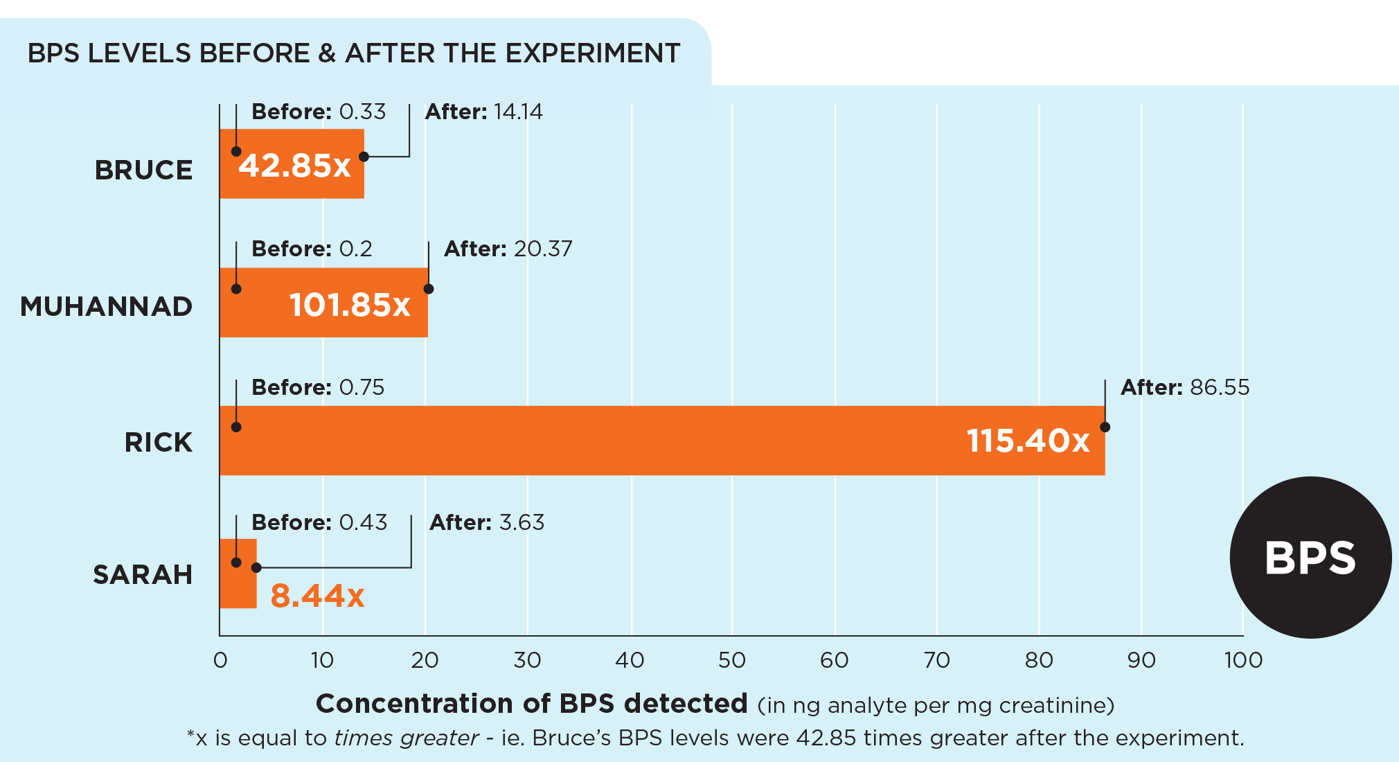 bps experiment graph after receipts