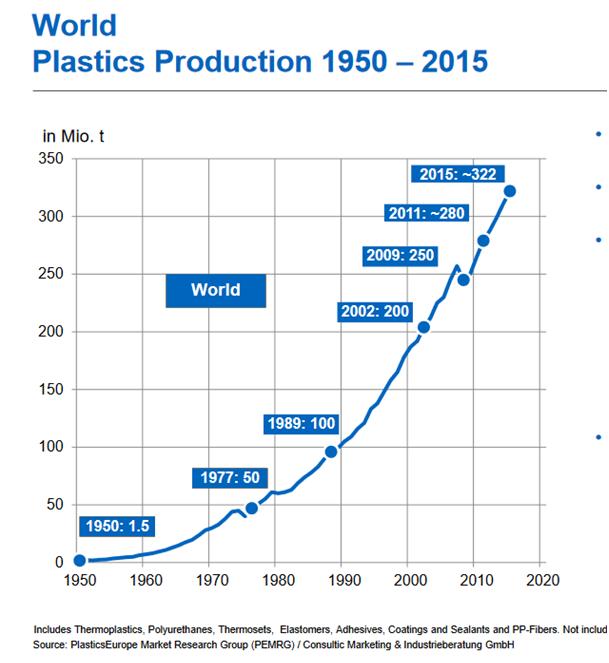 chart showing plastics growth since 1950