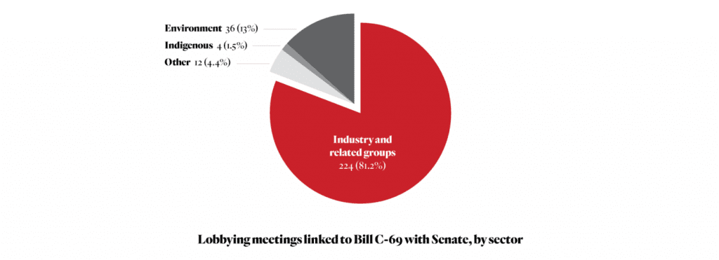 Breakdown of meetings linked to lobbying on Bill C-69 that targeted the Senate, showing that Industry and related groups had 81% of the meetings, enviornmental groups had 13%, Indigenous 1.5% and other 4.4%. Source: https://thenarwhal.ca/industry-responsible-for-80-per-cent-of-senate-lobbying-linked-to-bill-c-69/