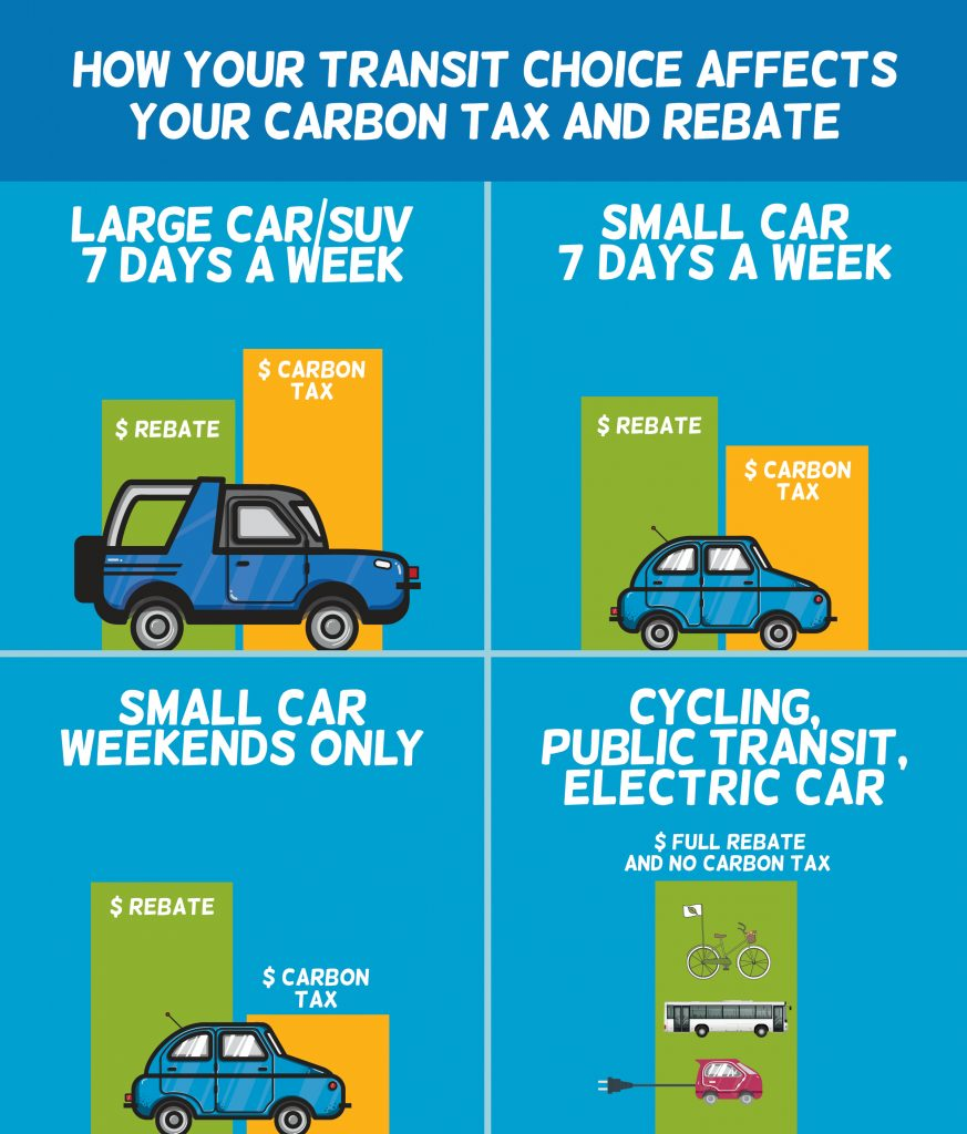 How your transportation choice affects the carbon tax and rebate