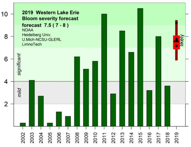 There was huge decrease in the severity of this year's algae bloom on Lake Erie, thanks to less phosphorus going in the lake. Source: https://www.weather.gov/cle/LakeErieHAB