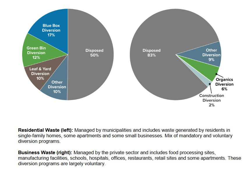 Residential Waste : Managed by municipalities and includes waste generated by residents in single-family homes, some apartments and some small businesses. Mix of mandatory and voluntary diversion program Source: Reducing Litter and Waste in Our Communities: Discussion Paper.